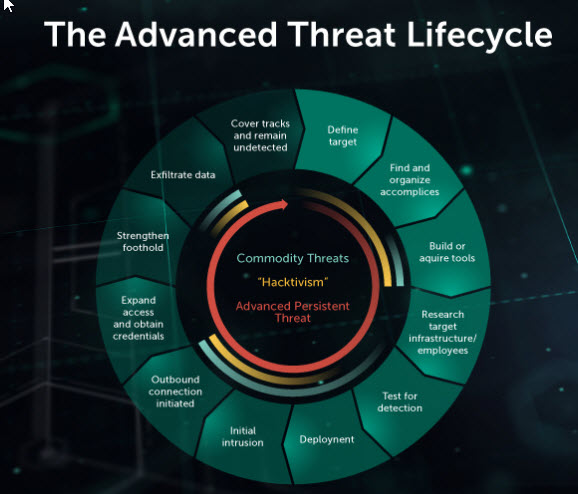 content/en-gb/images/repository/isc/2018-images/5-warning-signs-of-advanced-persistent-threat.jpg