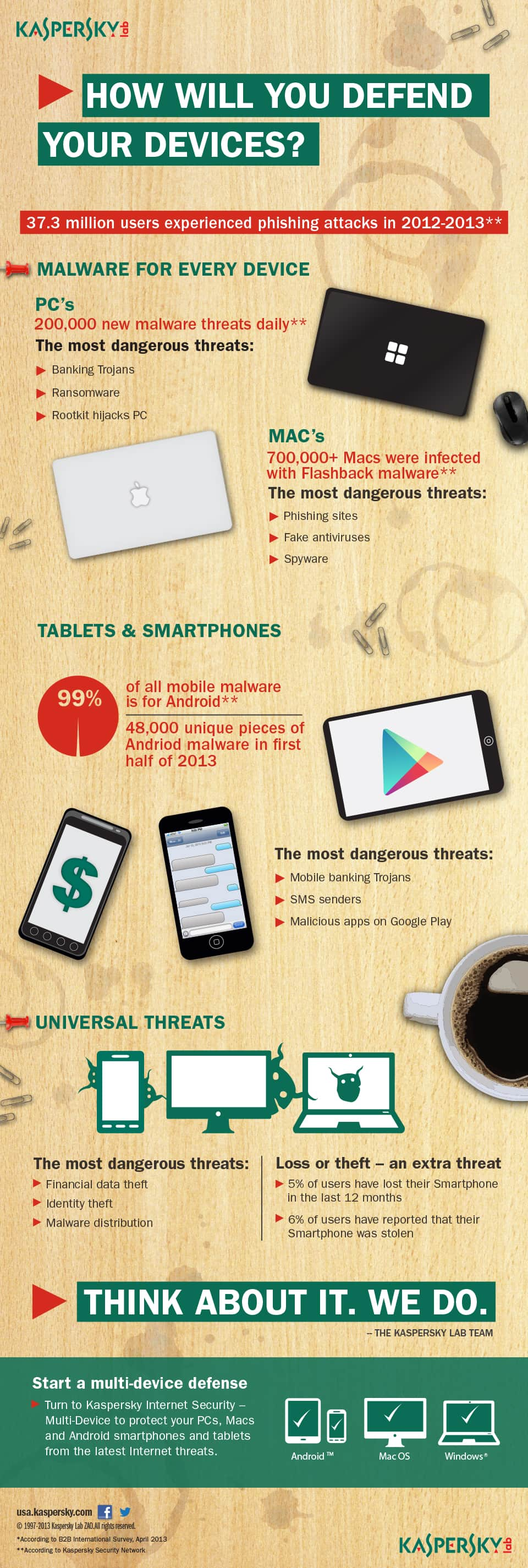 Infographic: Multi-device security threats