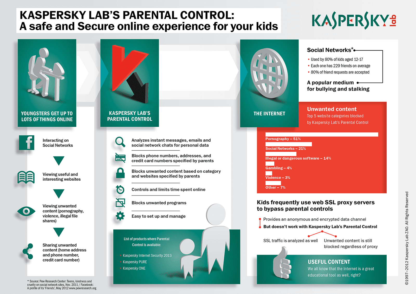 parental control infographic