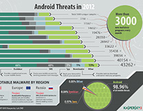 content/en-gb/images/repository/isc/Kaspersky-Lab-Infographics-Android-Threats-in-2012-thumbnail.jpg