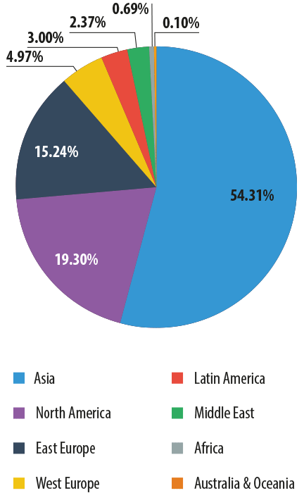 Spam Email by Region Q1-2014
