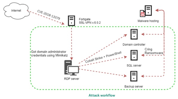 cring-ransomware-infects-industrial-targets-through-vulnerability-in-vpn-servers.jpg